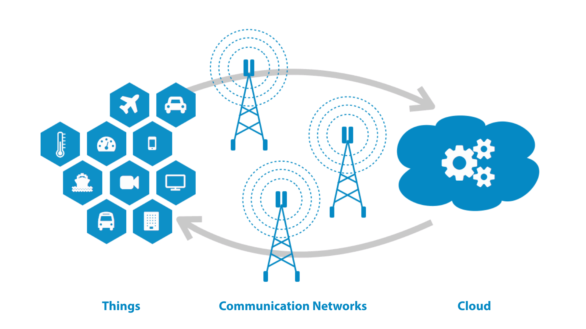 IoT: Things - Communication Networks - Cloud