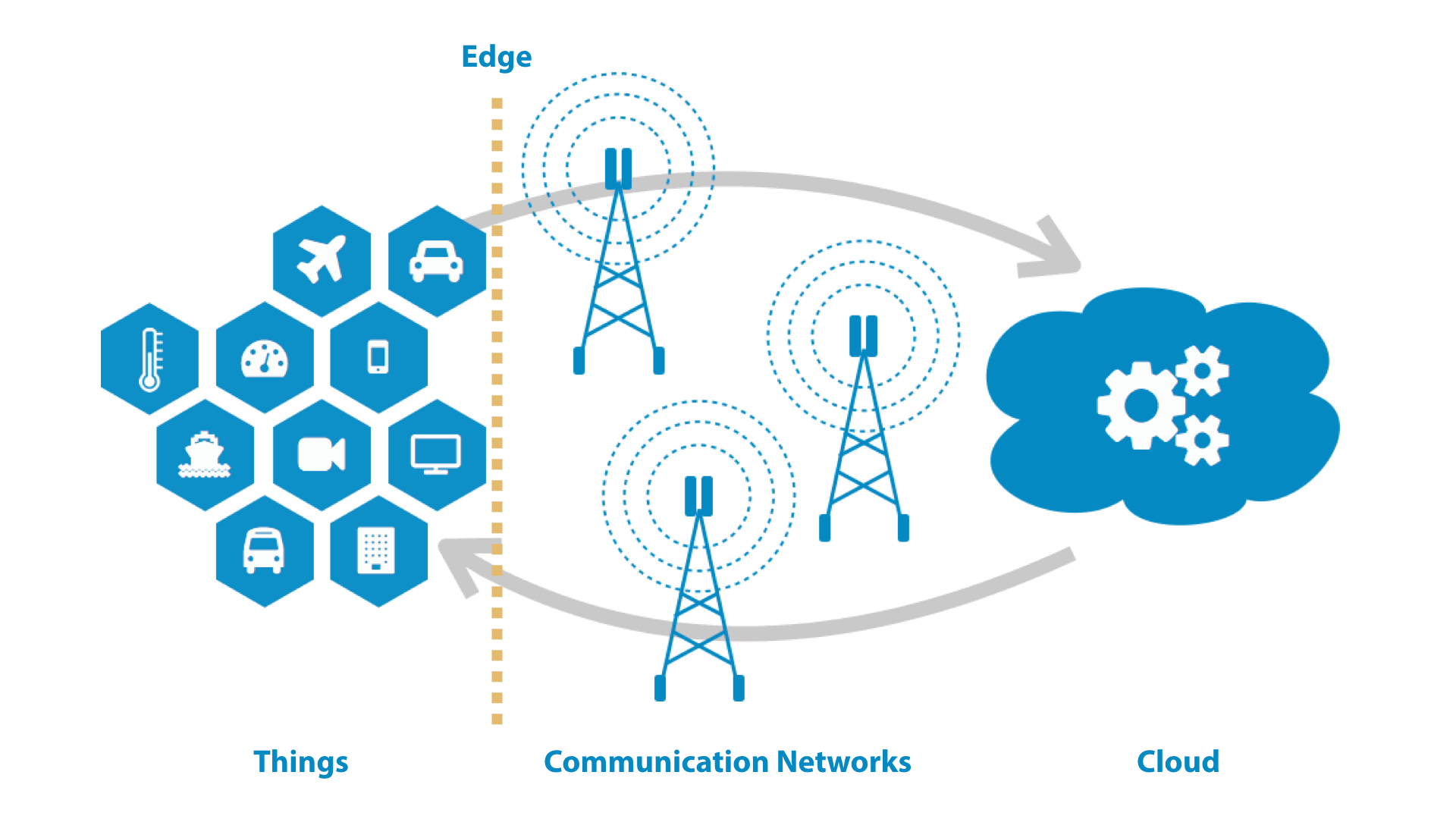IoT: Edge Computing