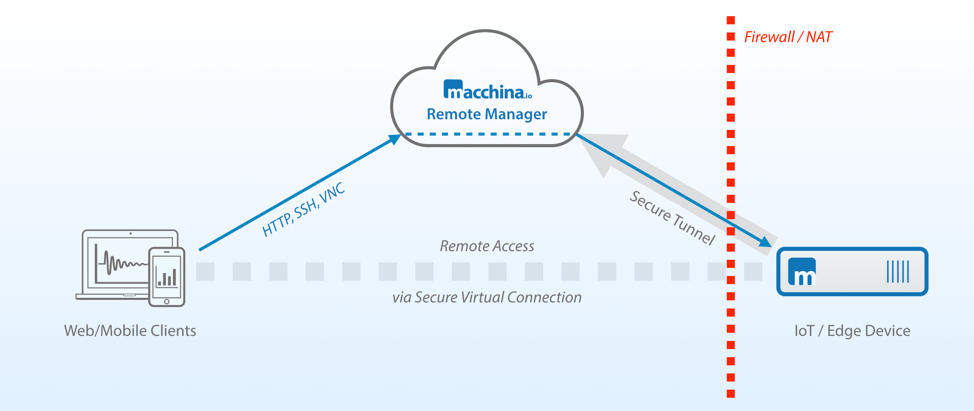 macchina.io Remote Manager - Secure Remote Access to IoT Edge Devices